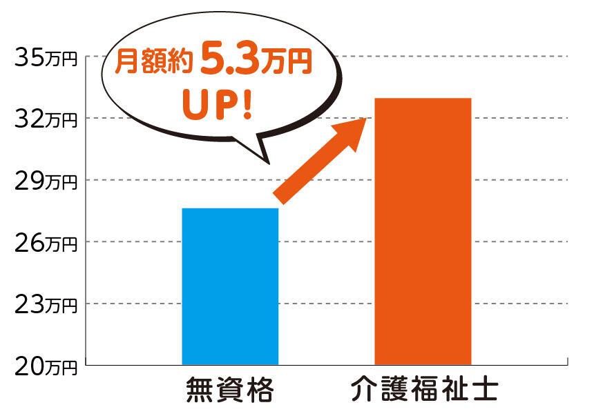 資格の有無による給料比較。介護福祉士になると月額約4.8万円UP!